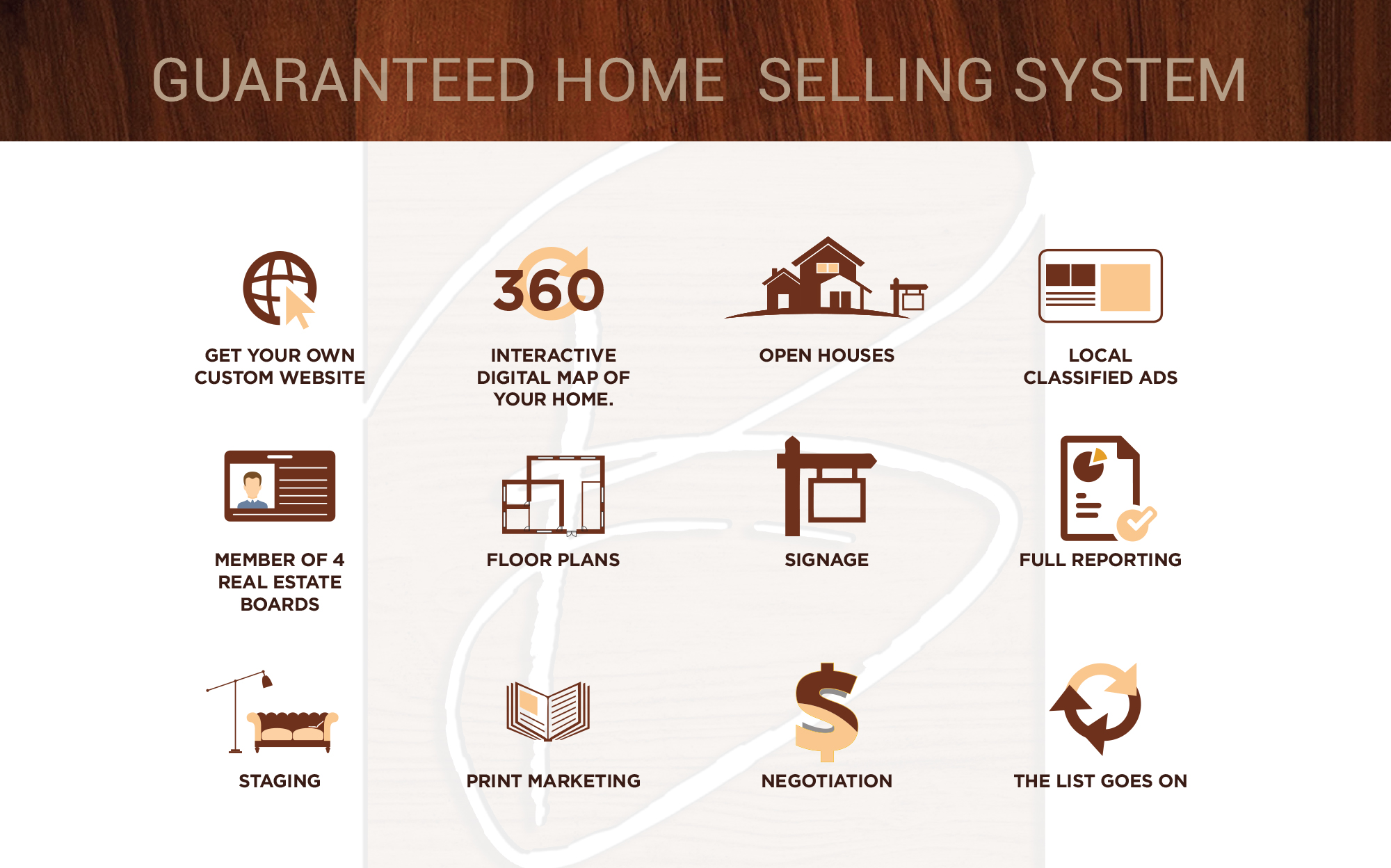 How we sell your home!